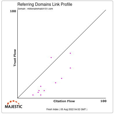 Referring Domains Link Profile of millionairematch101.com