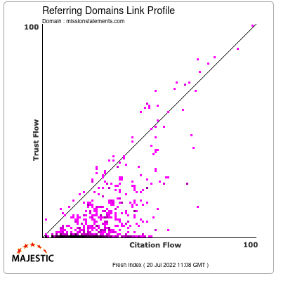 Referring Domains Link Profile of missionstatements.com