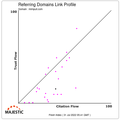 Referring Domains Link Profile of mlmpult.com