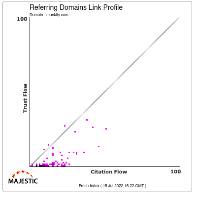 Referring Domains Link Profile of monkify.com
