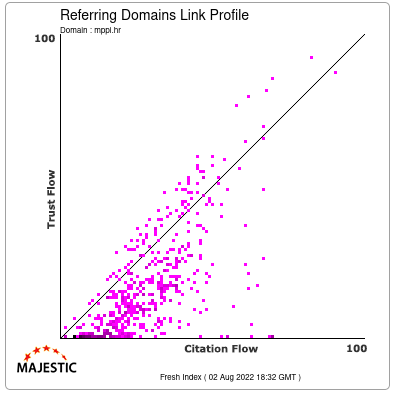 Referring Domains Link Profile of mppi.hr