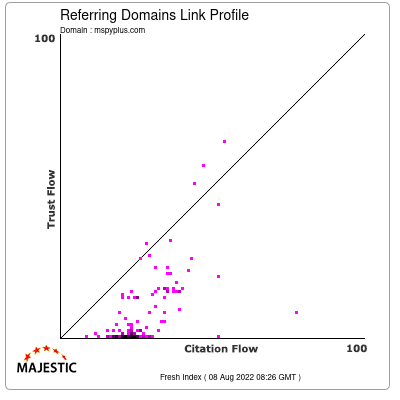Referring Domains Link Profile of mspyplus.com