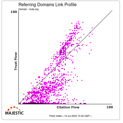 Referring Domains Link Profile of ncda.org