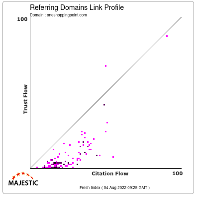 Referring Domains Link Profile of oneshoppingpoint.com