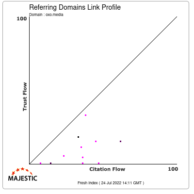 Referring Domains Link Profile of oxo.media
