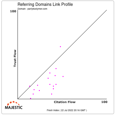 Referring Domains Link Profile of partykostymer.com