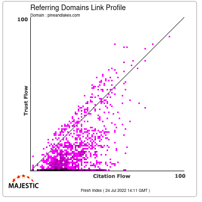 Referring Domains Link Profile of pineandlakes.com