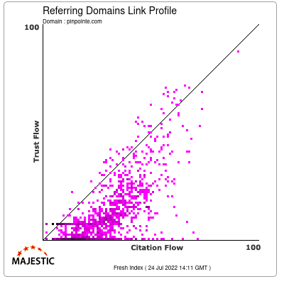 Referring Domains Link Profile of pinpointe.com