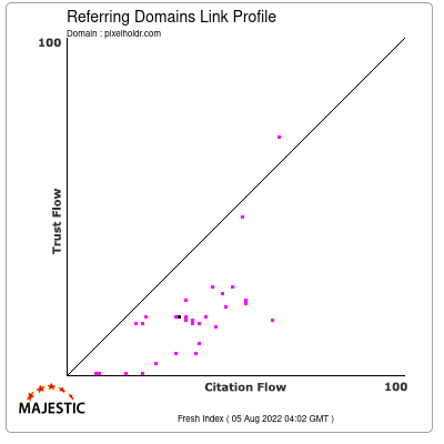 Referring Domains Link Profile of pixelholdr.com
