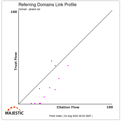 Referring Domains Link Profile of pkwire.net