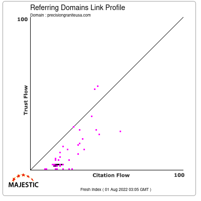 Referring Domains Link Profile of precisiongraniteusa.com