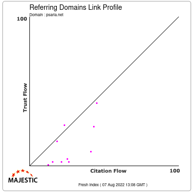 Referring Domains Link Profile of psaria.net