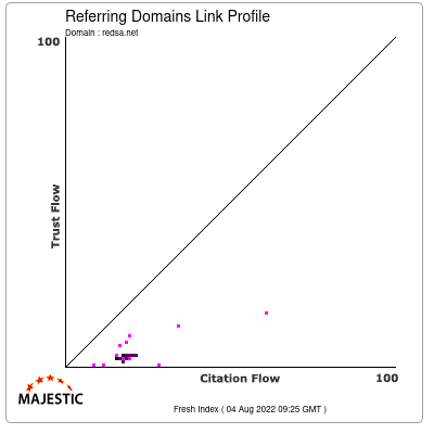 Referring Domains Link Profile of redsa.net