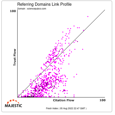 Referring Domains Link Profile of sciencepubco.com