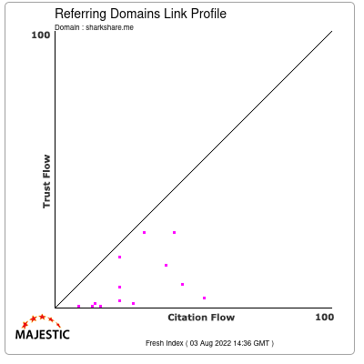Referring Domains Link Profile of sharkshare.me