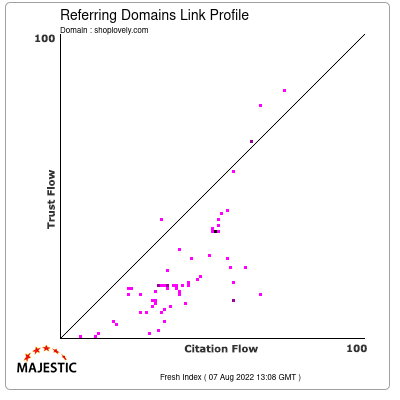 Referring Domains Link Profile of shoplovely.com