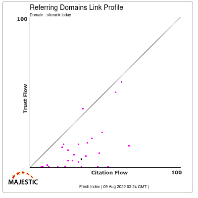 Referring Domains Link Profile of siterank.today
