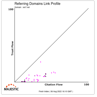Referring Domains Link Profile of slo7.net