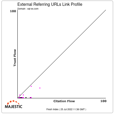 External Backlinks Link Profile of sql-ex.com