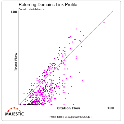 Referring Domains Link Profile of stark-labs.com