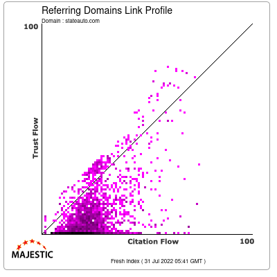 Referring Domains Link Profile of stateauto.com