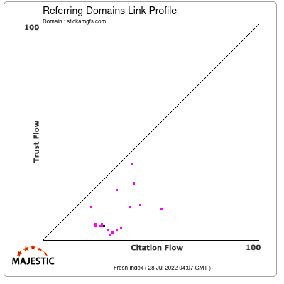 Referring Domains Link Profile of stickamgfs.com
