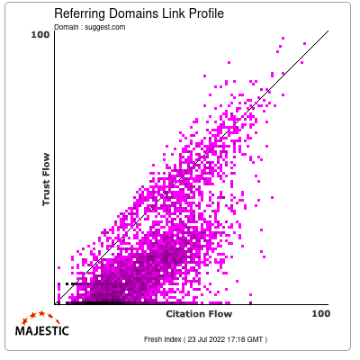 Referring Domains Link Profile of suggest.com