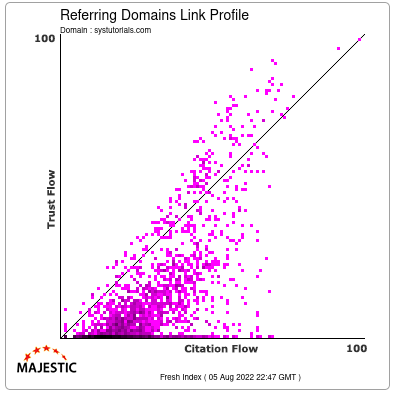Referring Domains Link Profile of systutorials.com