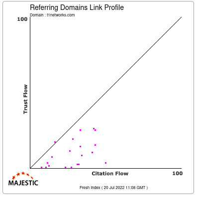 Referring Domains Link Profile of t1networks.com