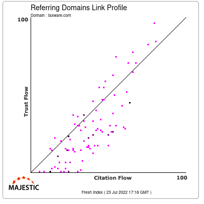Referring Domains Link Profile of taxware.com