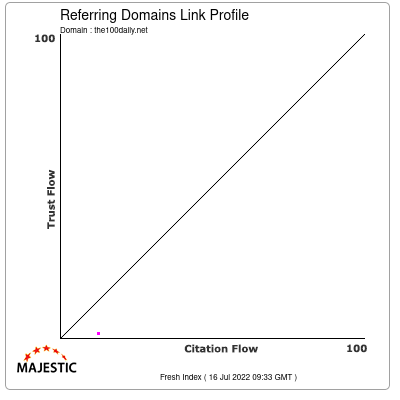 Referring Domains Link Profile of the100daily.net