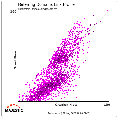 Referring Domains Link Profile of trends.collegeboard.org