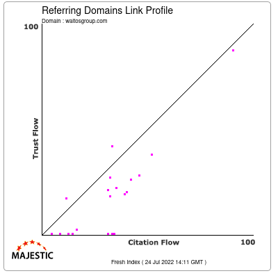 Referring Domains Link Profile of waltosgroup.com