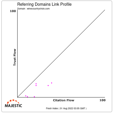 Referring Domains Link Profile of winecountrychick.com