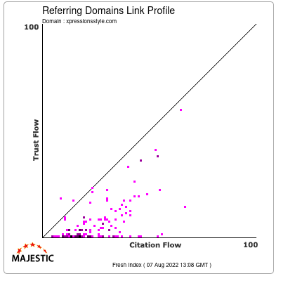 Referring Domains Link Profile of xpressionsstyle.com