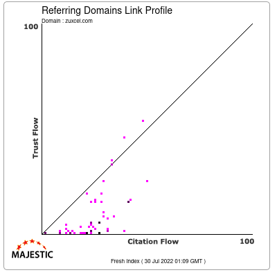 Referring Domains Link Profile of zuxcel.com