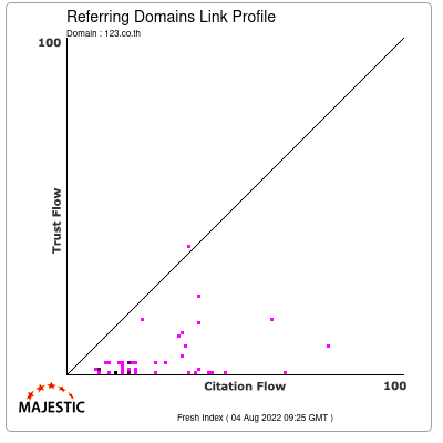 Referring Domains Link Profile of 123.co.th