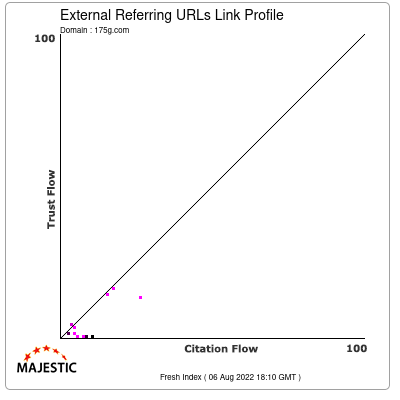 External Backlinks Link Profile of 175g.com