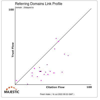 Referring Domains Link Profile of 25daysof.io