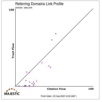 Referring Domains Link Profile of arks.com