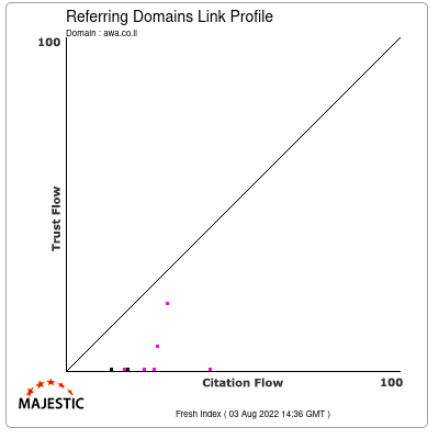 Referring Domains Link Profile of awa.co.il