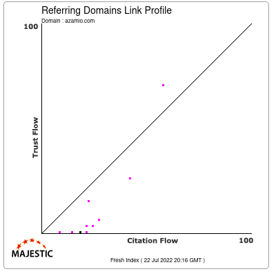 Referring Domains Link Profile of azamio.com