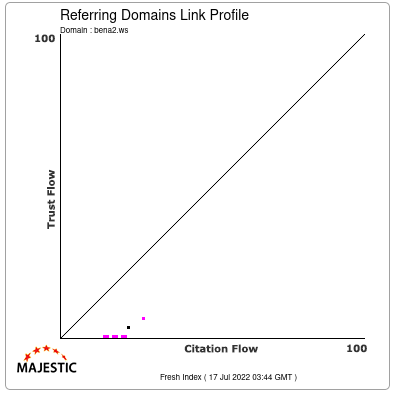 Referring Domains Link Profile of bena2.ws