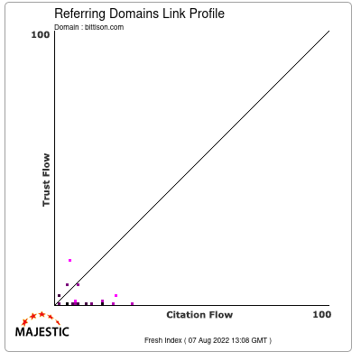 Referring Domains Link Profile of bittison.com