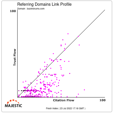 Referring Domains Link Profile of buickforums.com