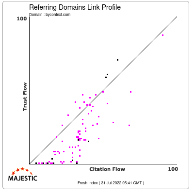 Referring Domains Link Profile of bycontext.com
