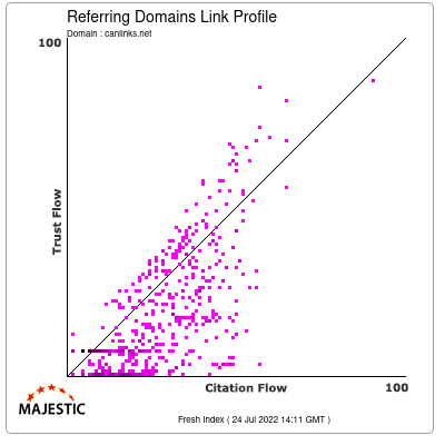 Referring Domains Link Profile of canlinks.net