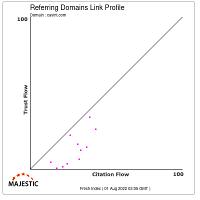 Referring Domains Link Profile of cavint.com