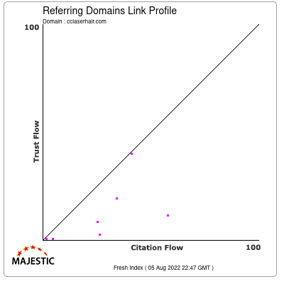 Referring Domains Link Profile of cclaserhair.com