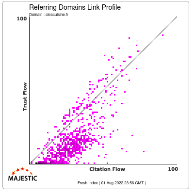 Alexa Traffic Rank for cleacuisine.fr